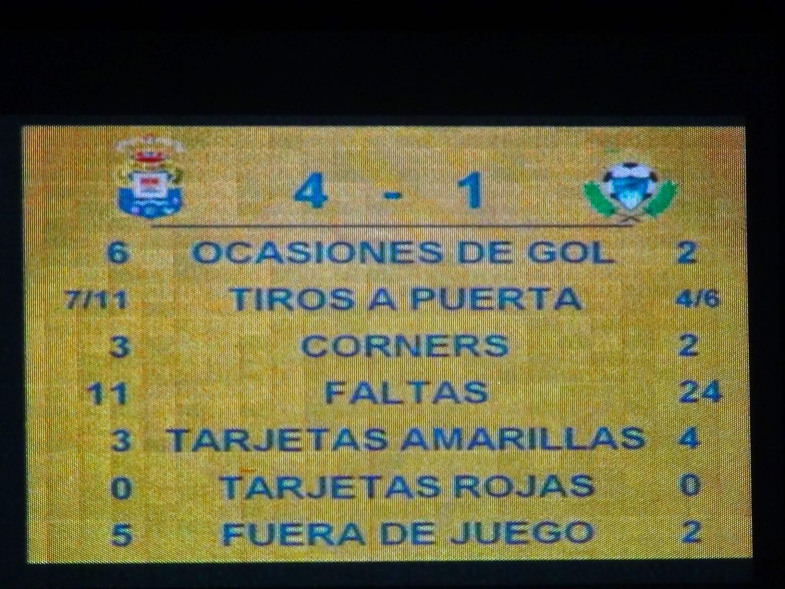 Estadísticas partido UD Las Palmas AD Alcorcón