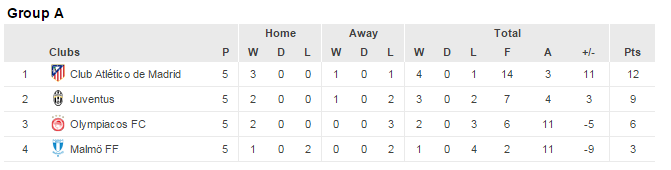 UCL group A standings
