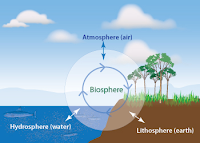 Image result for earth's spheres