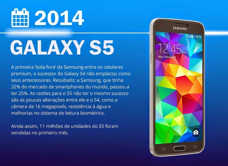 Smartphone Galaxy S5 foi lançado em 2014