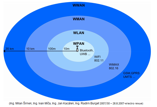 wpan wlan wman and wwan wireless networks Wireless personal area networks (wpan) wireless local area networks (wlan) wireless metro area networks (wman) and wireless wide area networks (wwan) can use wpan, wlan or wwan for its operations and selects according to which offers the best connection.