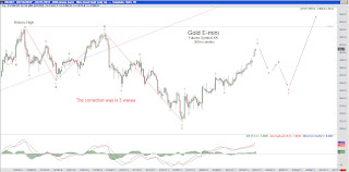 Gold+E mini+2 21 11+360m Gold E mini   February 21, 2011   360 minute candles. My renewed bullish outlook .