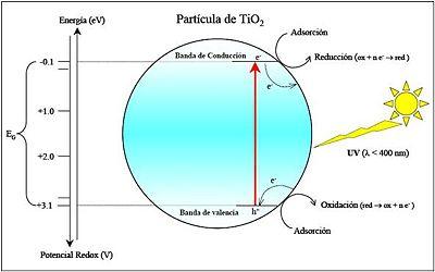Fotocatálisis heterogénea