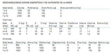 RECOMENDACIONES DIARIAS ENERGÉTICAS Y DE NUTRIENTES EN LA NIÑEZ