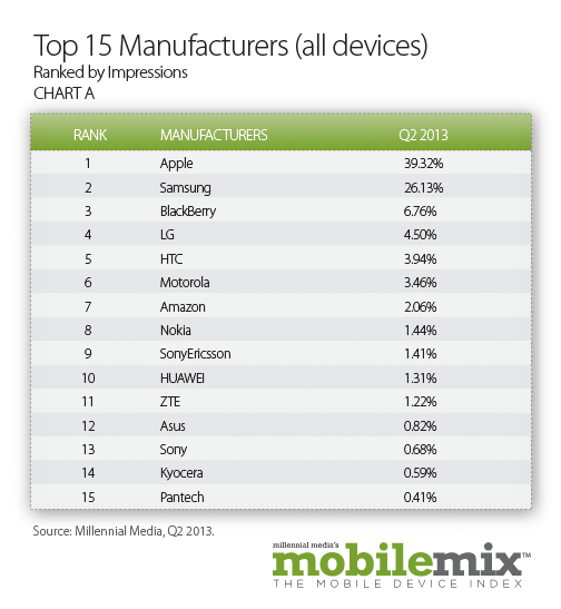top 15 mobile manufacturers
