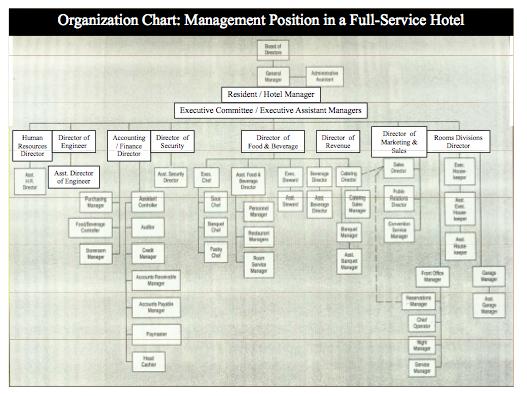 cirome hotel amp resorts ch6 hotel organization