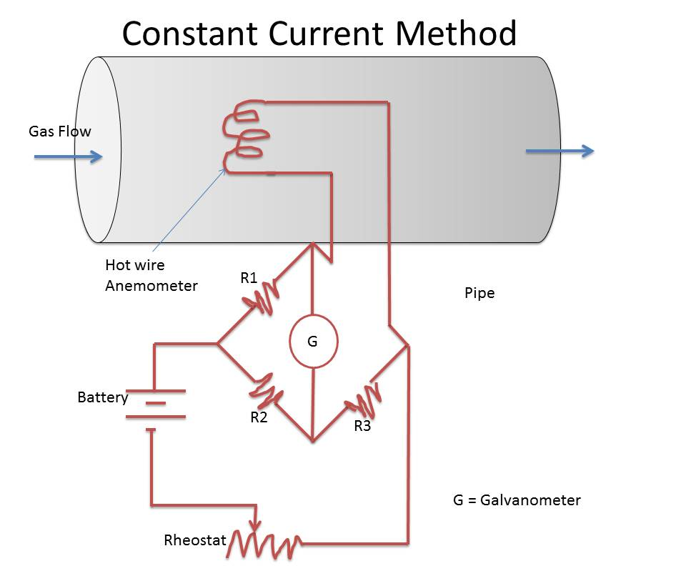 Constant current method hot wire anemometer (thermal method) instrumentation and control hot wire anemometer diagram at bayanpartner.co