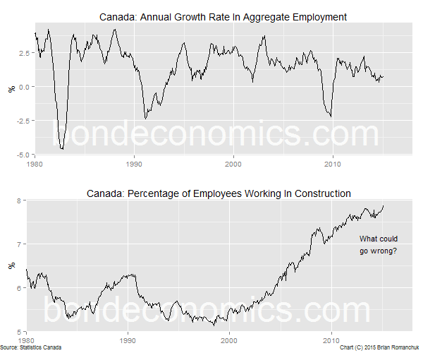 Chart: Canadian Job Growth And The Percentage Of Employees In Construction