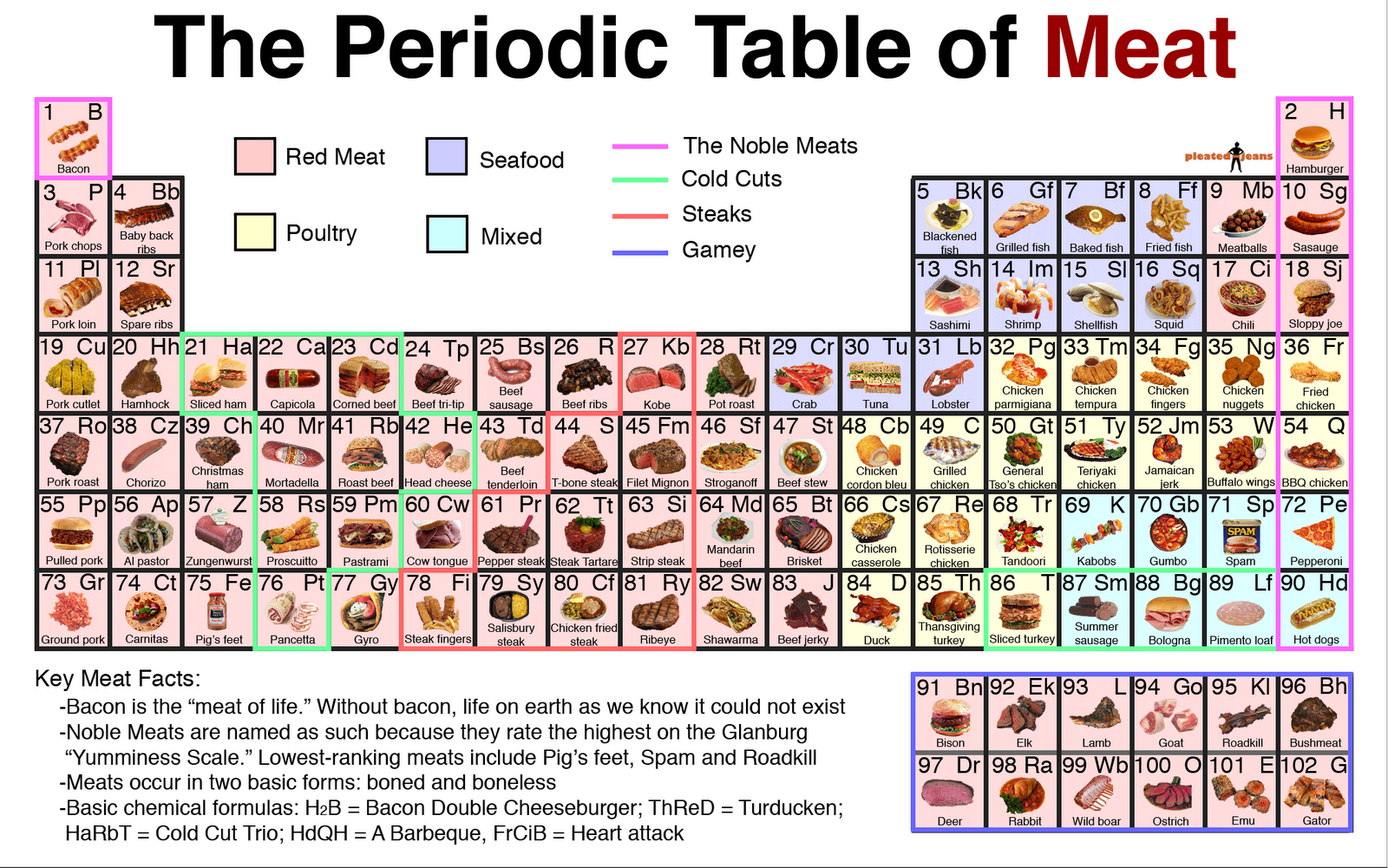 The periodic table archives common sense evaluation the periodic table of meat gamestrikefo Image collections