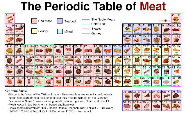 The Periodic Table Of Meat
