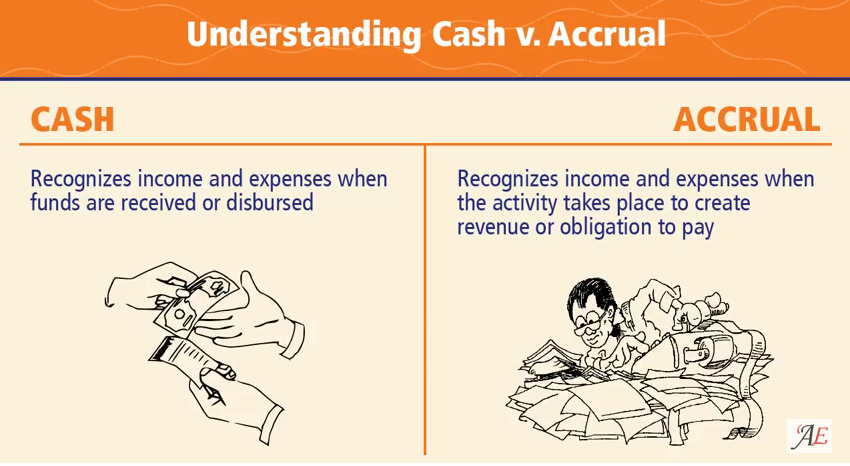 accounting methods cash basis vs accrual When you make the sale, when you deliver the service, or when you receive the  money under the cash method of accounting, you'd wait until.