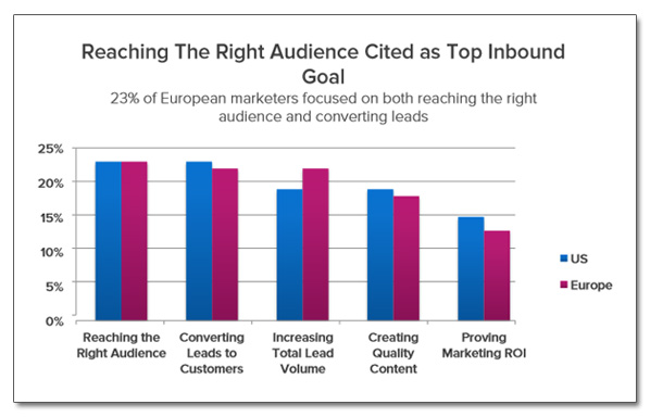 Inbound Marketing Europe versus USA