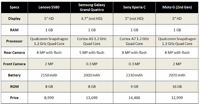 Comparison of Lenovo S580 with Motorola , Samsung and Sony