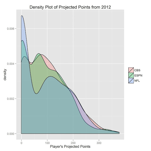 Calculating Custom Fantasy Football Projections for Your League using R
