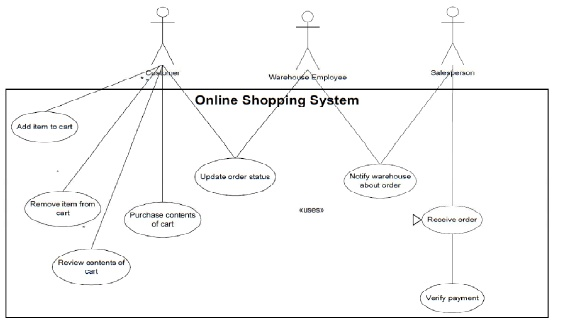 Use case diagrams examples the information and communication online shopping system use case diagram ccuart Image collections