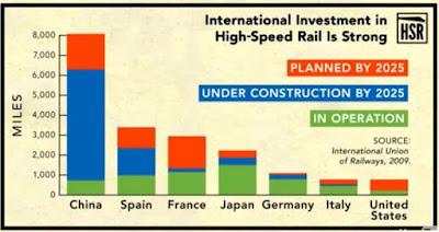 世界 高速鉄道 延長距離 営業距離