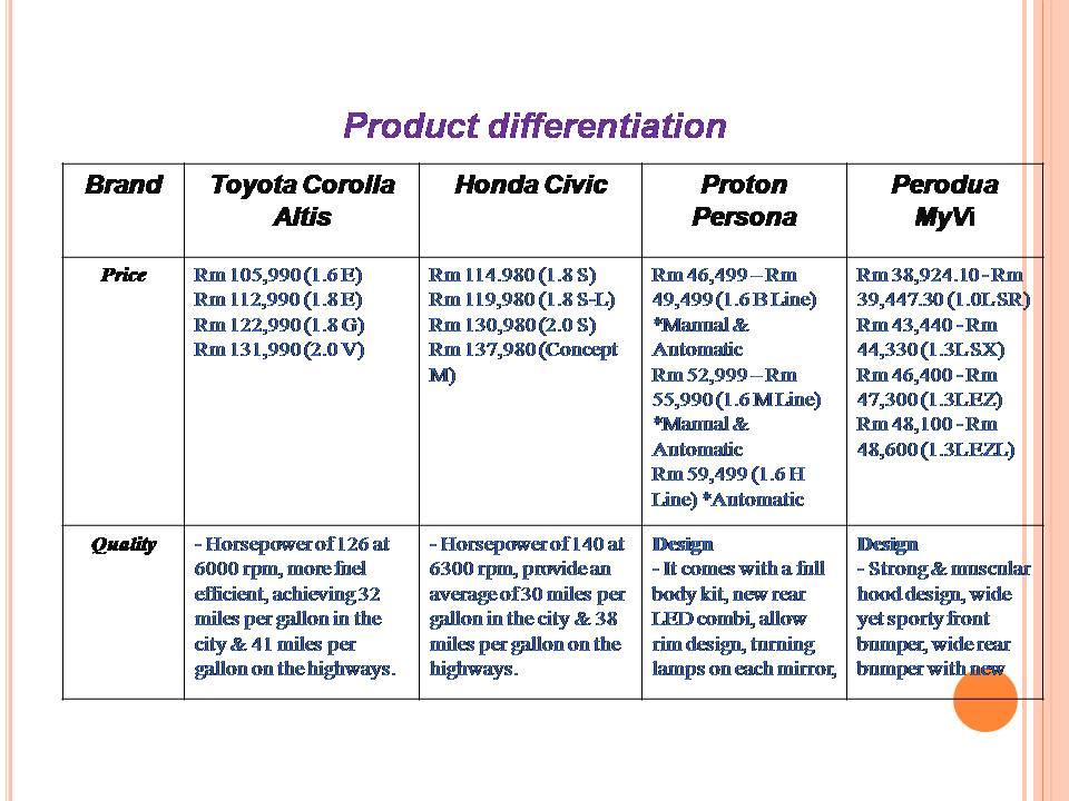 brand differentiation