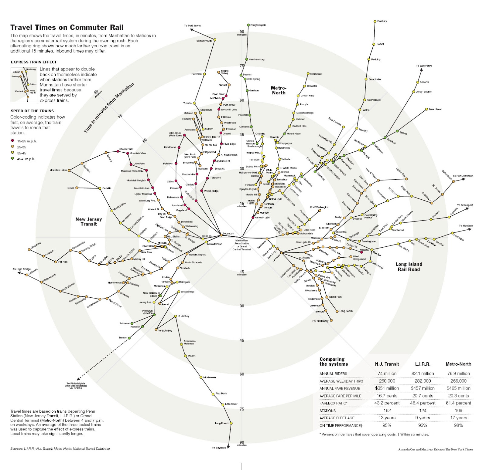 New York Commuter infograph