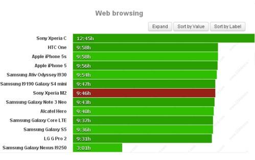 Durata batteria navigazione sul web per Sony Xperia M2