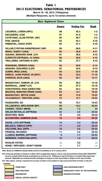 Pulse Asia Survey - Senatorial as of March 20, 2013