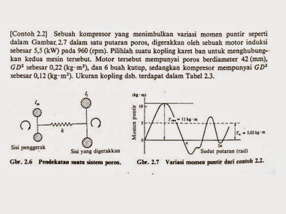 Kuliah elemen mesin pengertian dan definisi kopling karet diagram alir kopling karet ccuart Gallery