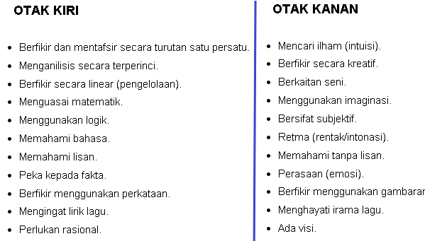 Anda Dominan Otak Kiri Atau Otak Kanan 30 Second Brain Test