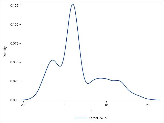 Bayesian models in R