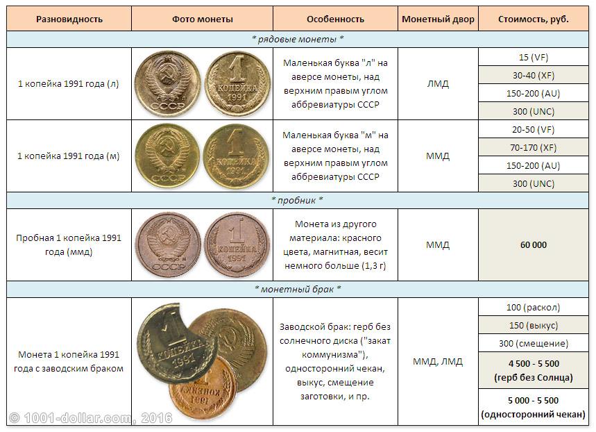 Ценные монеты россии каталог 2017 цены с фото