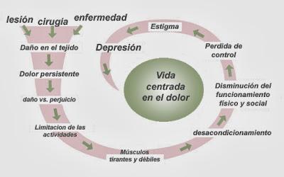 dolor, estrés y depresión