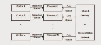 MIMD ( Multiple Instruction Stream, Multiple Data Stream )