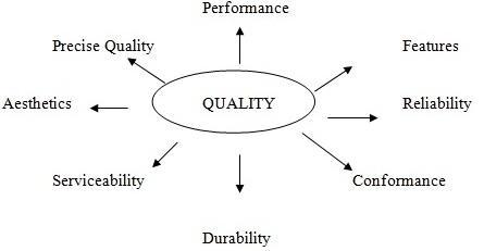 Free essay - Total Quality Management Analysis