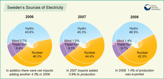 France and Sweden show you can use more energy and be richer if you use hydro and nuclear power While Germany and USA use coal and natural gas and tell others to use less