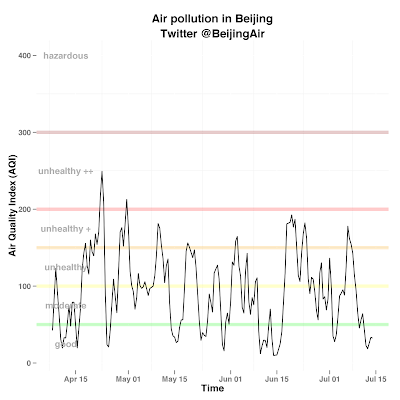 Twitter analysis of air pollution in Beijing