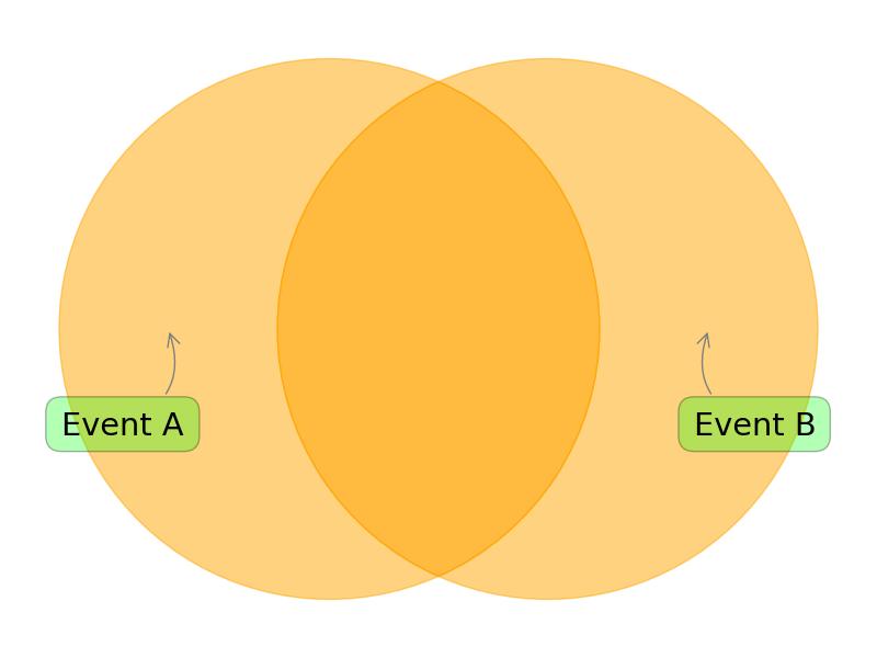 python  venn diagram