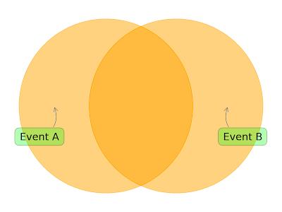 Python: Venn Diagram