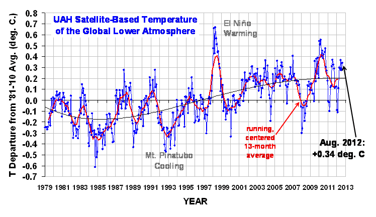 Global Temperatures Since 1979 :-