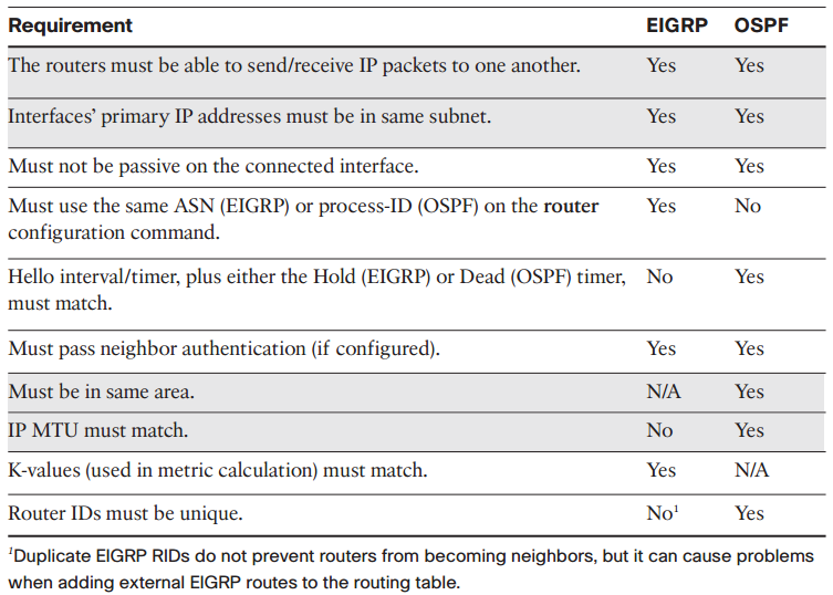ospf vs eigrp Link-state vs distance vector - the lowdown eigrp establishes neighbor relationships and maintains a topology table just like ospf, which we all know is a link-state protocol.