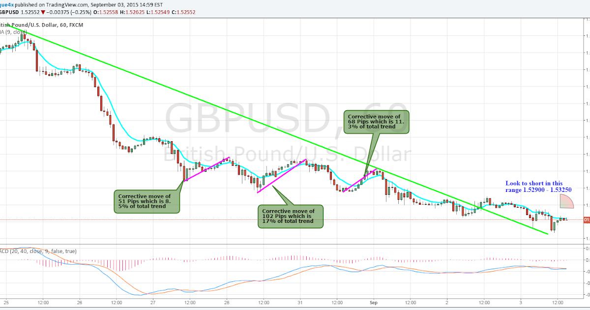 New GBPUSD Signal