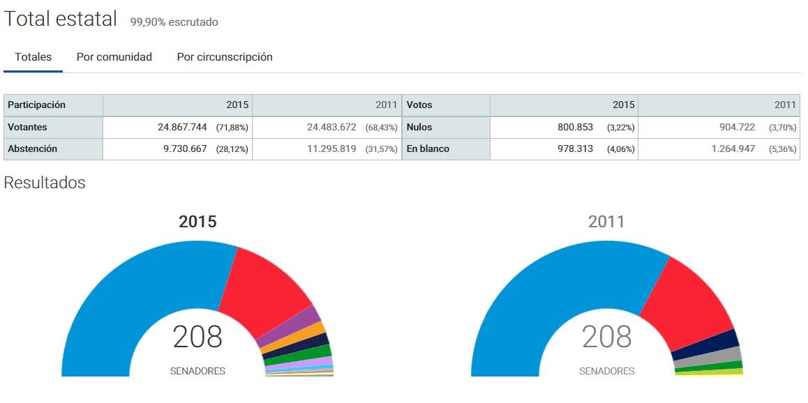 Castrillo de la vega elecciones 2015 for Elecciones ministerio del interior resultados