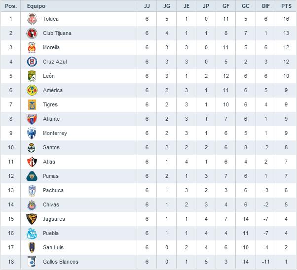 Resultados De La Jornada 5 Liga Mx 2016 | newhairstylesformen2014.com