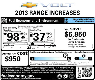 2013 Chevy Volt increases range to 38 electric miles, 98 MPGe