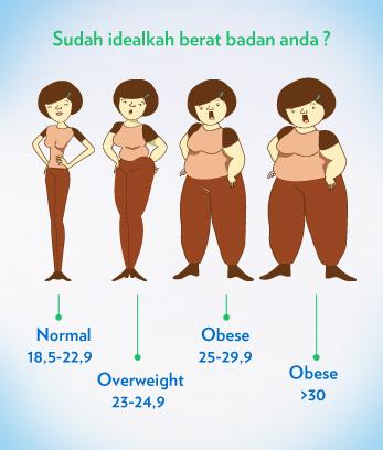 8 Penyakit yang Berhubungan dengan Obesitas
