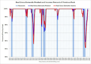 GDP and GDI as percent of previous peak