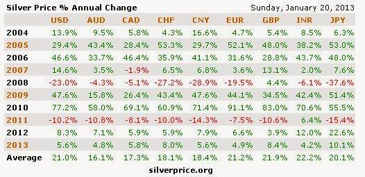 Desetletne cene srebra v različnih valutah.
