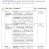 AMC RNTCP Recruitment 2015 (Arban Health Society Ahmedabad)
