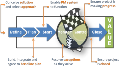 PROJECT MANAGEMENT MODEL