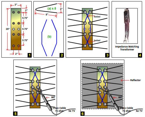 Diagran cara membuat Antena TV Digital gantungan baju