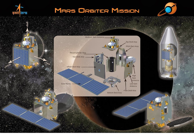 India's Mars Orbiter Mission 2013 (Mangalyan) [Image credit: ISRO] | topicswhatsoever.blogspot.com