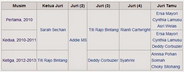 Daftar Juri IMB