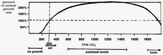 CO2 giftigt för växter vid 2 000 ppm.